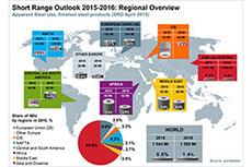 World Steel Association's short range outlook for 2015-16