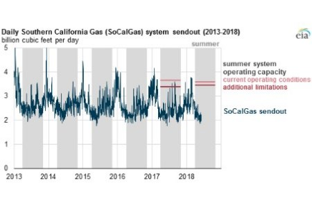 EIA predicts gas infrastructure problems this summer in southern California