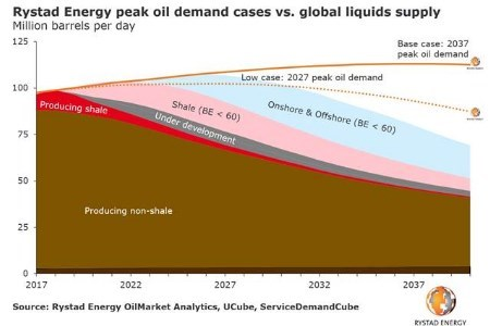 Rystad Energy: Oil majors are preparing for a greener future through shale
