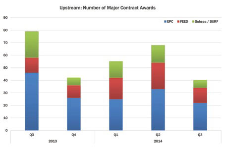 Mixed Picture Of Activity Across The Global Upstream Midstream And