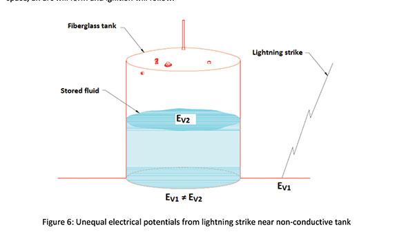 Superior Lightning Protection Energy Global
