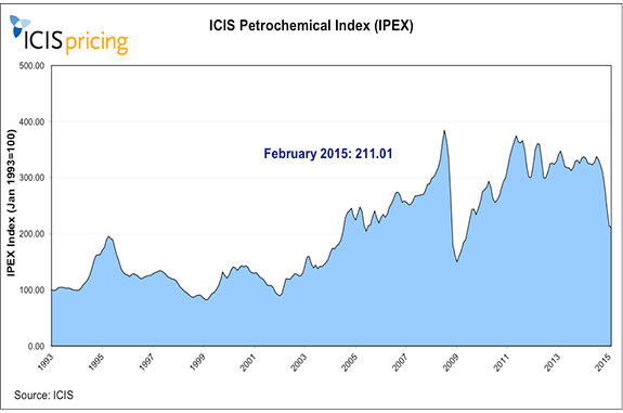 ICIS data on the petrochemical market | Energy Global